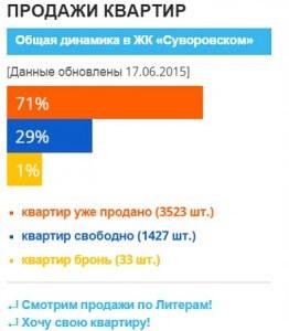 Динамика продаж квартир в ЖК Суворовском 2015
