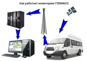 ГЛОНАСС отслеживание автобусов ЖК Суворовского