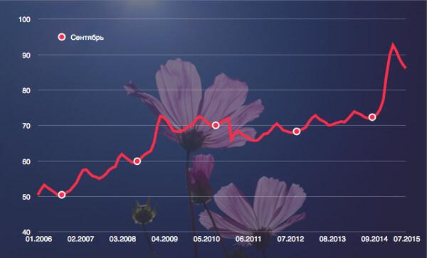 Изменение цен на цветы